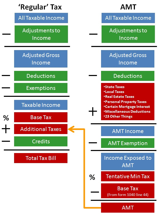 Virginia Beach Tax AMT vs regular2