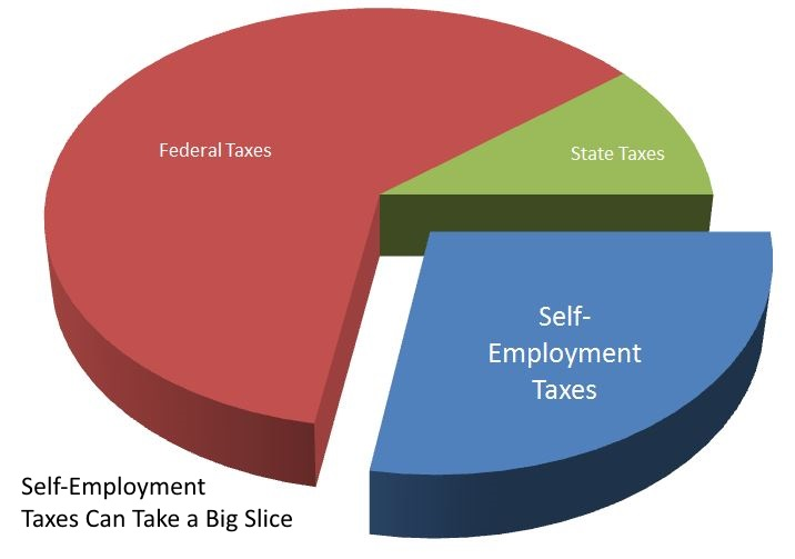 Virginia beach tax preparation self employment taxes