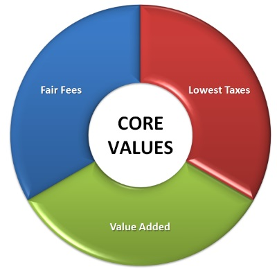 tax prep core values virginia beach
