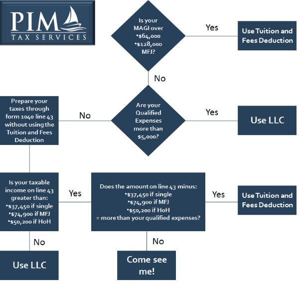 tax prep virginia beach education credits flowchart